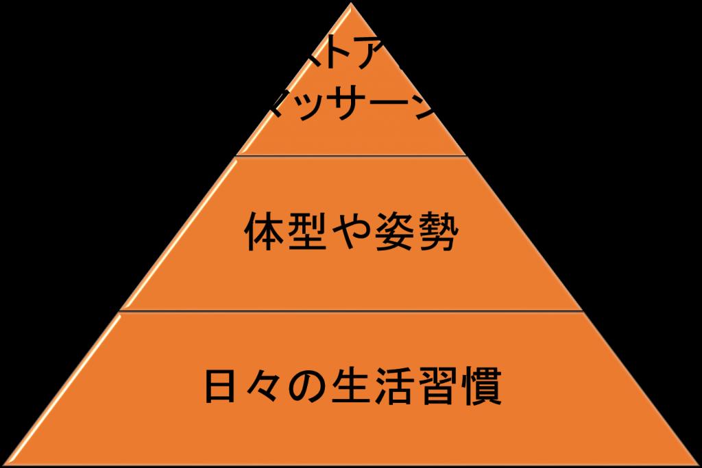 バストアップピラミッド
